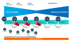 buyer journey marketing funnel