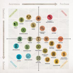 content-marketing-quadrants